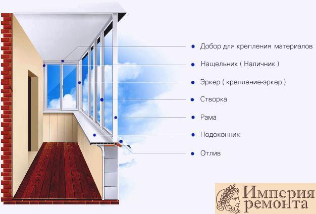 Чем отличается балкон от лоджии.